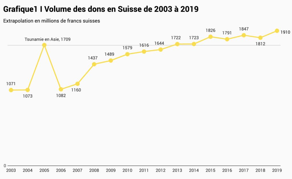 Faire un don en Suisse - volume annuel des dons en Suisse.